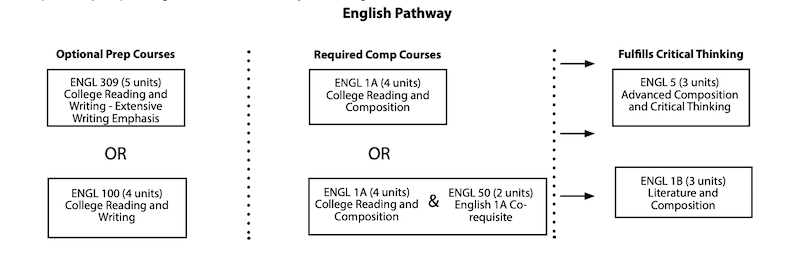 English pathway courses as listed on this page